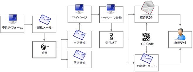 BtoB向けイベント支援では、改めて紙の有効性を確認