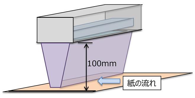 図2 進化型LED-UVシステム(H-UV)