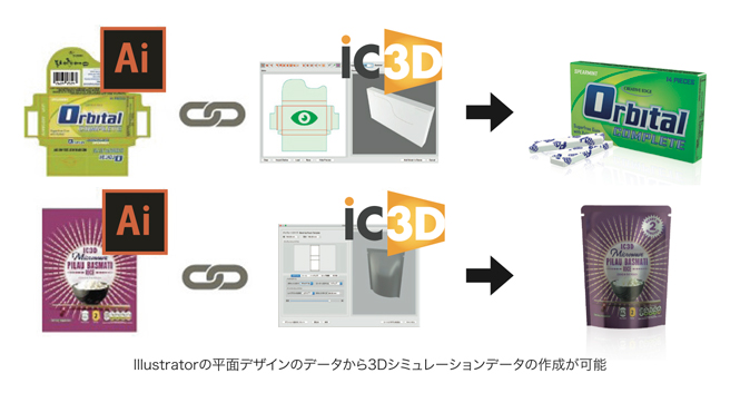 iC3Dのイメージ図