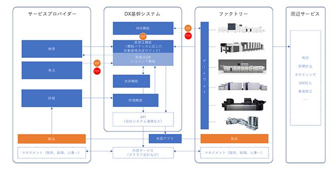 印刷DXの運用スキーム