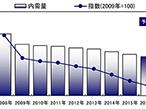 日本製紙連合会、2016年印刷・情報用紙内需は3.0%減の863万トン