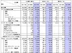 2019年日本の広告費、6兆9,381億円で8年連続のプラス成長