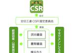 全印工連CSR認定制度、最上位認定「スリースター認定」を開始