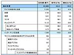 2018年日本の広告費、前年比102.2%の6兆5,300億円で7年連続増