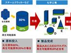 大日本印刷、再生可能原料使用の認証ナイロンフィルム包装材開発