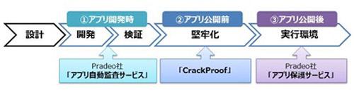 大日本印刷、アプリのセキュリティを一貫して高めるサービス開始