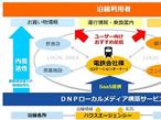 大日本印刷、鉄道事業者向け情報配信サービスを開始