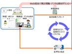 大日本印刷、小学校のテストをクラウドで自動分析するサービス