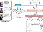 大日本印刷、人間のジェスチャーを学習する人工知能の研究を開始