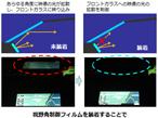 大日本印刷、車載ディスプレー用視野角制御フィルムを開発