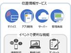 大日本印刷、ICTによる自治体や企業のイベント活性化サービス
