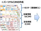 大日本印刷、顧客一人一人の購買行動を分析するサービス開始