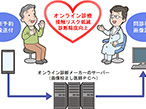 大日本印刷、オンライン診療向け「画像補正サービス」開始