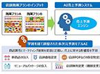 大日本印刷、テストマーケティング支援サービスを開始