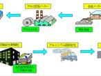富士フイルム、クローズドループリサイクルでCO2最大63%削減