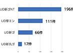 モリサワのUDフォント、日経225企業の9割がIR資料に使用