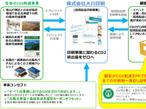 大川印刷、国内印刷業界初「CO2ゼロ印刷」を開始