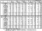 11月印刷・情報用紙国内出荷、5.2%減で6ヵ月連続の減少
