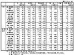 5月印刷・情報用紙国内出荷、4.1%減で12ヵ月連続の減少