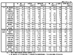 7月印刷・情報用紙国内出荷、4.9%減で14ヵ月連続の減少