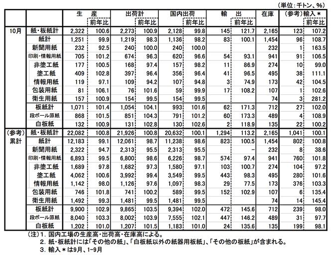 10月印刷・情報用紙国内出荷、3.4%減で5ヵ月連続の減少