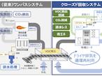 高砂熱学工業、粘着テープ・印刷工場向けVOC回収システム開発