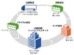 トッパン、回収・二次利用システム確立したUVインキ用容器開発