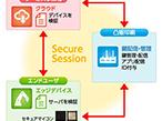 凸版印刷、IoT機器に堅牢なセキュリティ環境を施すサービス開始