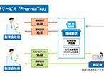 凸版印刷、AI翻訳と専門家校正で新薬開発期間を短縮