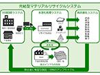 凸版印ら3社、使用済紙おむつのリサイクルで協業開始