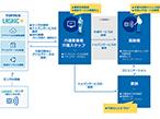 凸版印刷とインフィック、センシング×AIで介護業務を支援