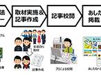凸版印刷と東京書籍、授業を通じて地元就職を促進