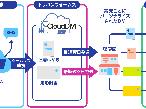 トッパン・フォームズ、MA連動でDM1通から「CloudDM」封書版