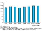 矢野経済研究所、2014デジタル印刷市場 1.2%増の2,935億円と予測